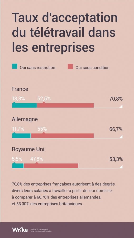 Les Francais Champions D Europe Du Teletravail