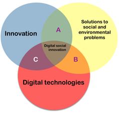 Que sont les innovations sociales numériques ?