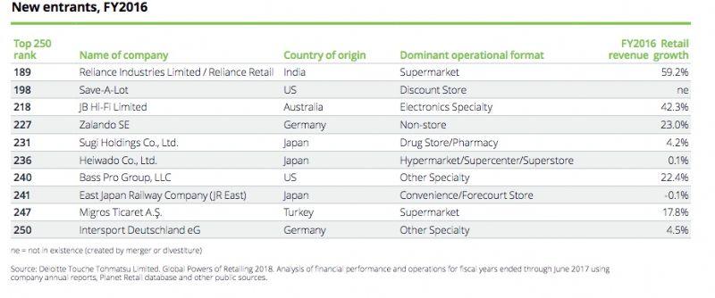 NRF 2018] Amazon, meilleure progression au sein du top 10