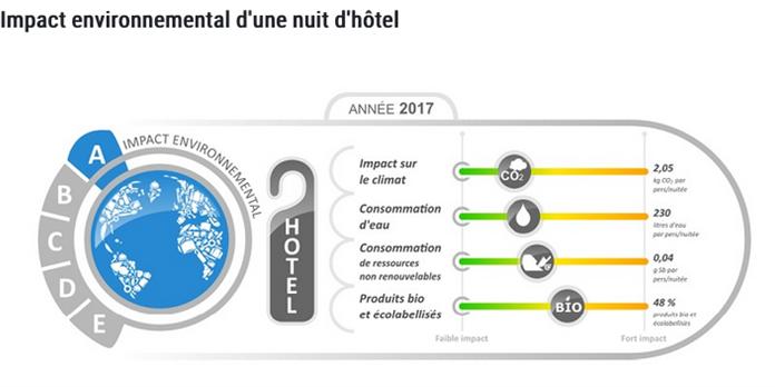 Hôtellerie : 1er bilan de l'affichage environnemental