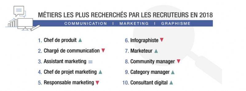 MarketingQue Et Privilégient Communication Recruteurs Les Dans drxoCBe