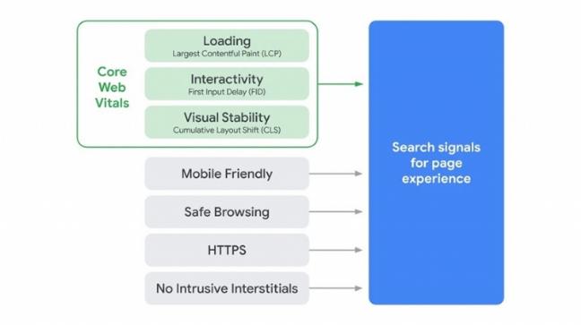 schéma illustrant les critères de performance d'une page internet