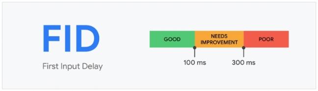 graphique représentant la rapidité du site