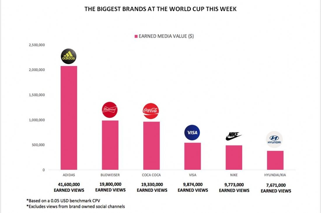 Adidas, champion du monde du earned media?
