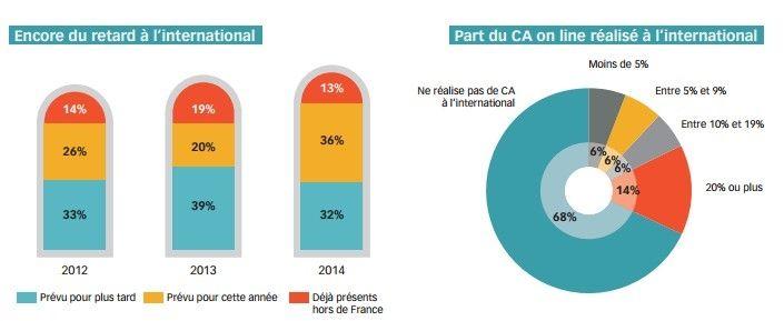 Dossier Les Tendances De Le Commerce En 2014