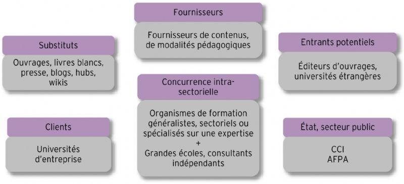 les cinq forces de porter