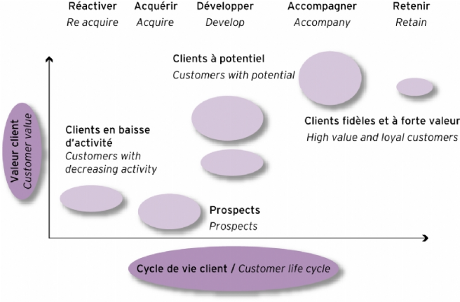D'après : N. Yan Laethem, L. Body, Le Plan marketing, Dunod, 2004.