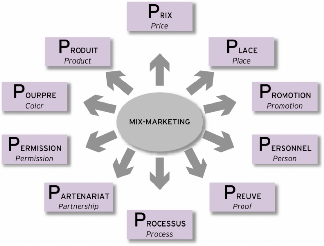 marketing mix of mars Philip kotler: marketing strategy - duration:  marketing mix: pricing strategies  mars entrepreneurship programs 87,596 views.