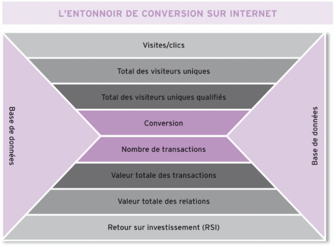Source : B. Sheehan, Marketing online, les essentiels du marketing, 2011.