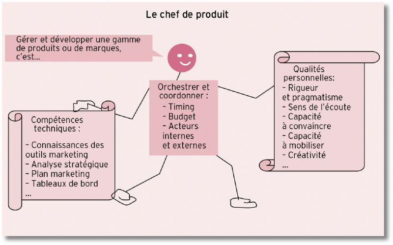 fiche metier chef de produit marketing