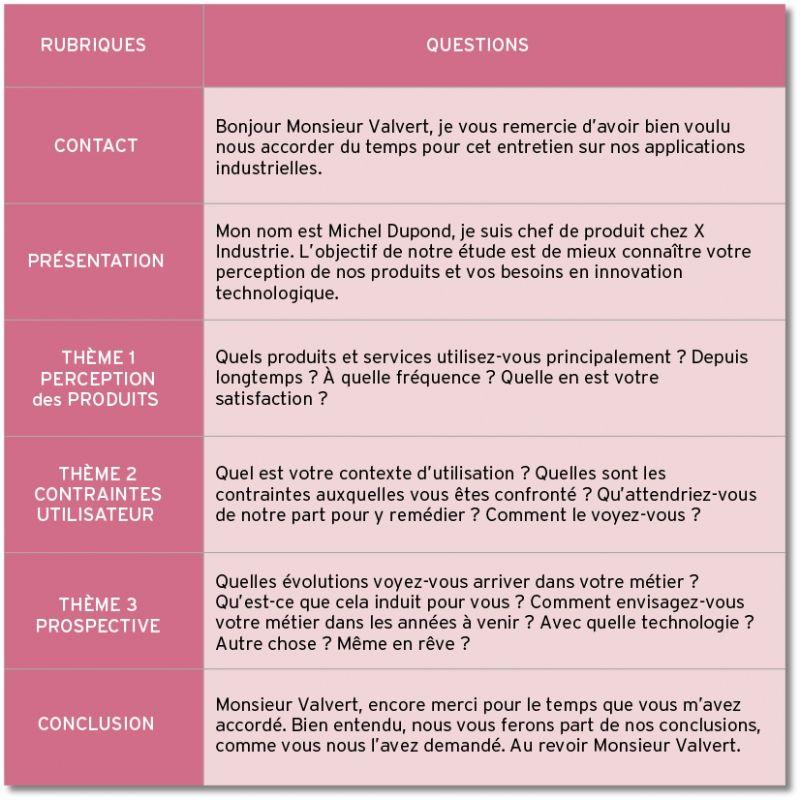 Entretien d'étude qualitative