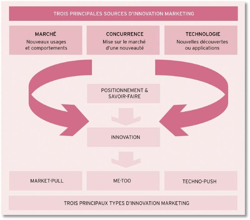 Types d'innovation marketing