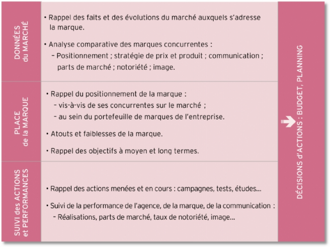 Revue de marque for Revue marketing