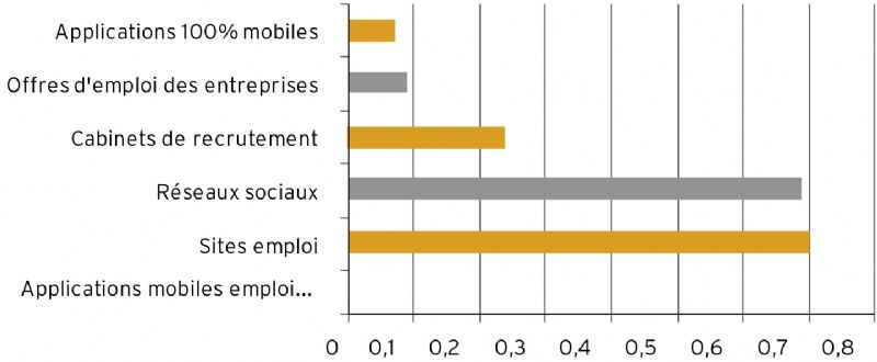 le recrutement mobile