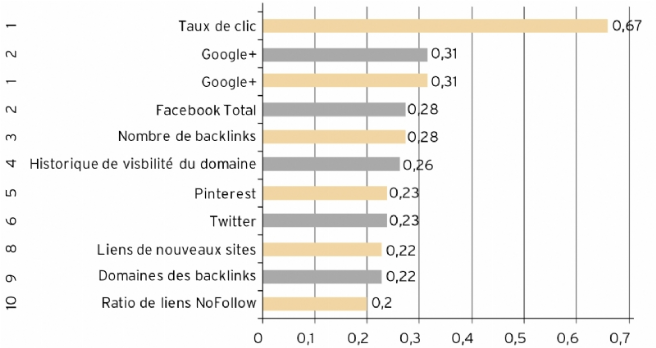 Source : http://www.searchmetrics.com/fr