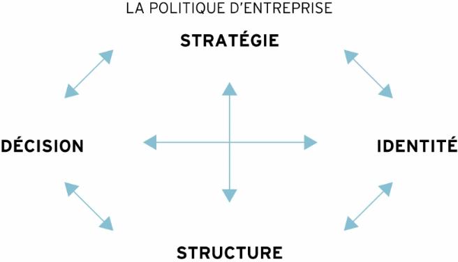 Source : d'après Frédéric Leroy, Bernard Garrette, Pierre Dussauge, Rodolphe Durand, Laurence Lehmann-Ortega, dir., Strategor, Dunod, 6e édition, 2013.