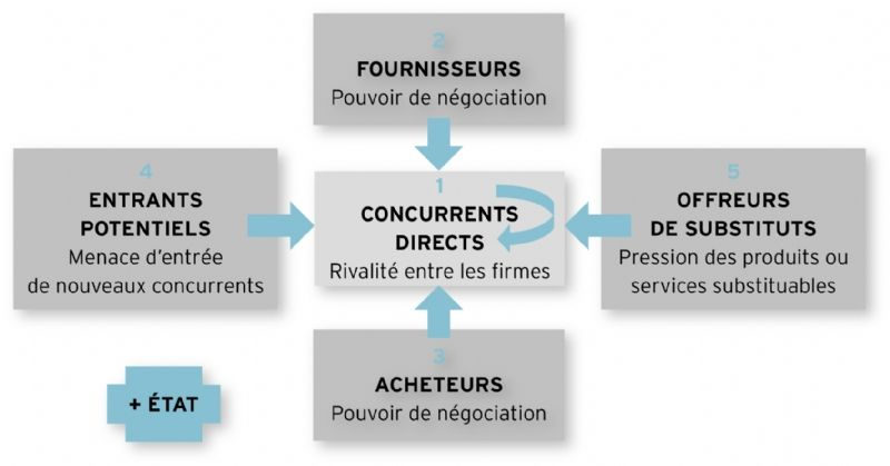 Les 5 1 forces de la concurrence - Forces concurrentielles porter ...