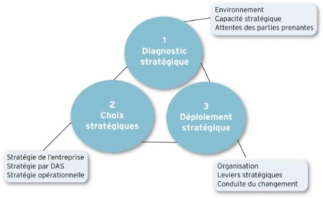 Source : d'après Gerry Johnson, Richard Whittington, Kevan Scholes, Duncan Angwin, Patrick Regnér, Frédéric Fréry, Stratégique, Pearson, 10e édition, 2014.