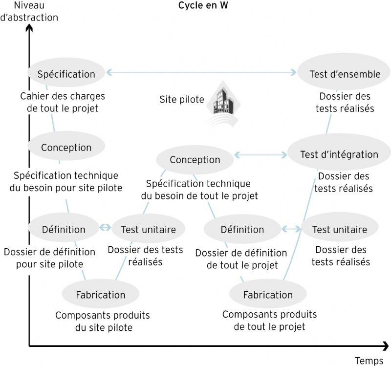 Le Cycle De Vie Dun Projet
