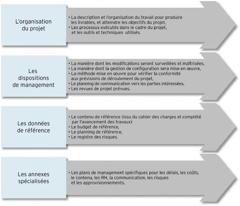 Le plan de management de projet for Projet de plan