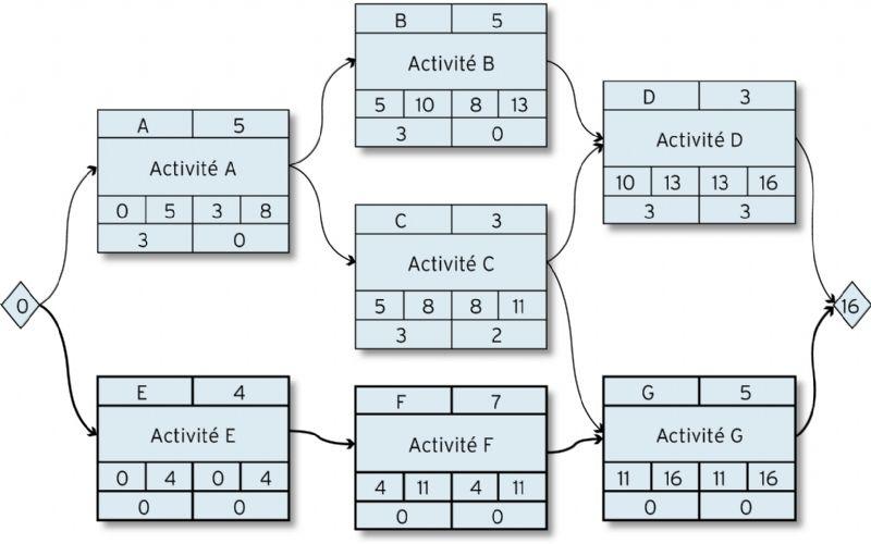 Le diagramme denchanement des activits le chemin critique du diagramme correspond aux activits marques en gras il ny a ni marge libre ni marge totale sur ces activits ccuart Images