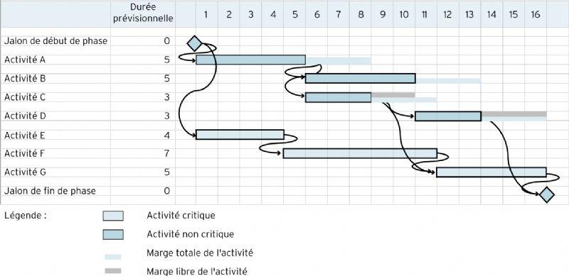 Le diagramme de gantt modle de diagramme de gantt montrant le chemin critique ccuart Gallery