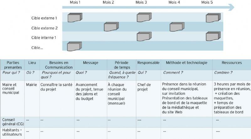 Le plan de communication du projet for Projet de plan