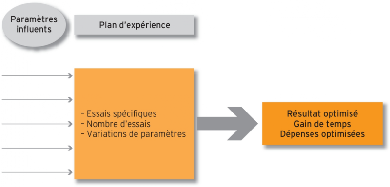 Le Plan D Experience