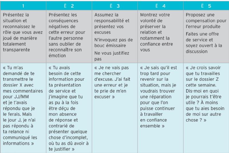 La r action une erreur l 39 amende honorable - Academie du developpement personnel ...