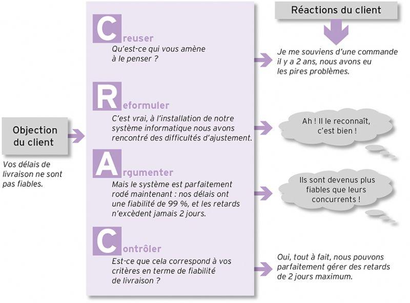Image Result For Pourquoi Le Marketing Entretien