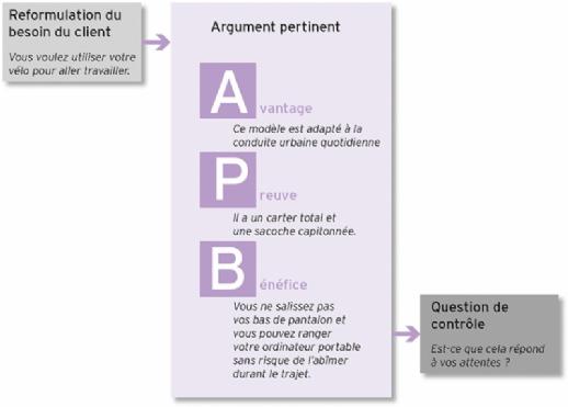 l u0026 39 argumentation structur u00e9e   apb
