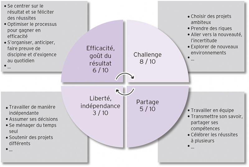 la roue des valeurs fondamentales