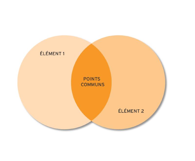 Le diagramme de venn chapitre iii le diagramme de venn ccuart Gallery