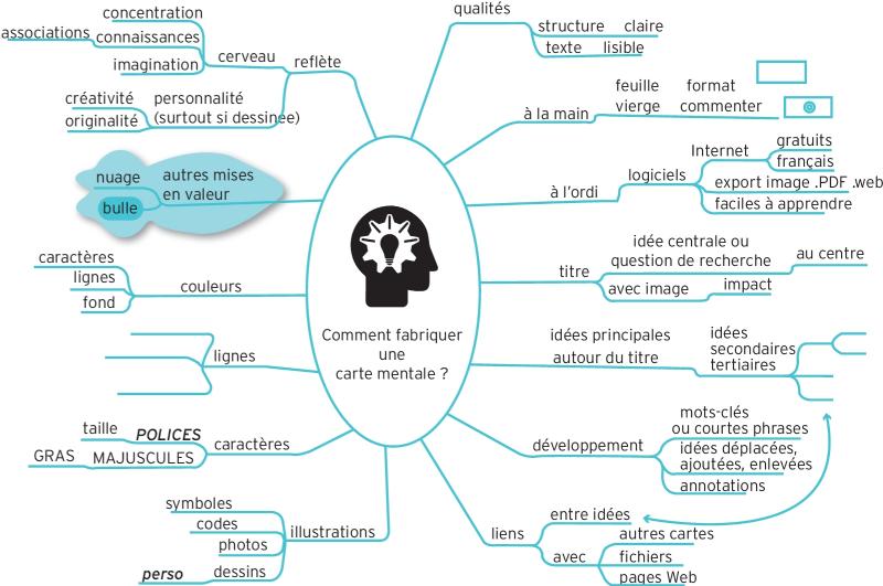 la carte heuristique ou carte mentale