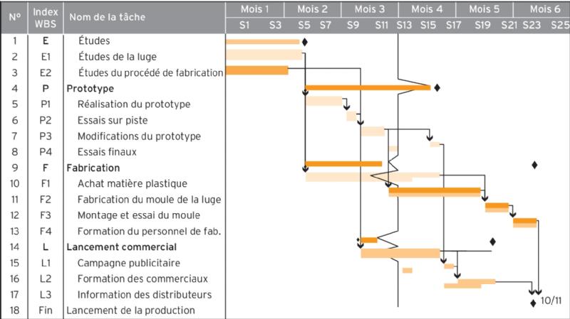 Les indicateurs davancement des actions diagramme de gantt ccuart Gallery