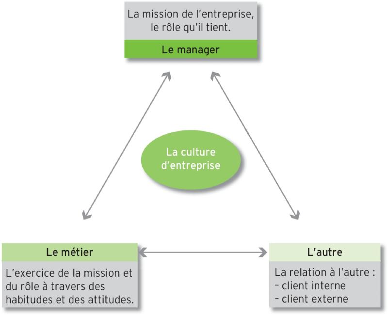 La culture d'entreprise