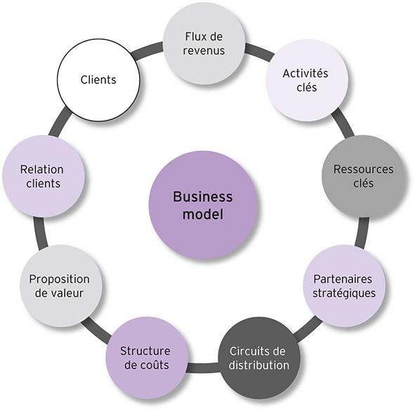 Les éléments du business model