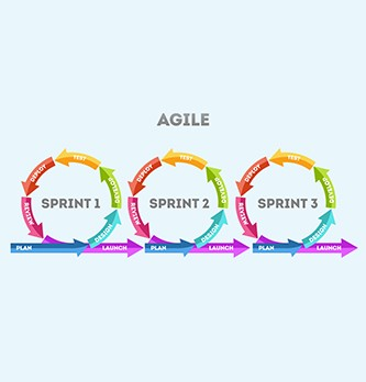 Pourquoi utiliser les méthodes Agile en entreprise ?