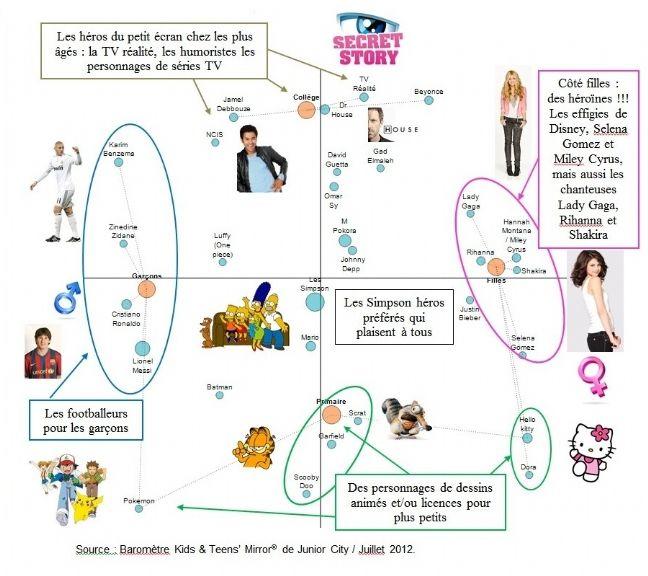 Les Simpson, toujours dans le hit-parade des héros des 7-14 ans