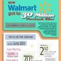 30 millions de likes pour Walmart : les raisons d'un tel succès