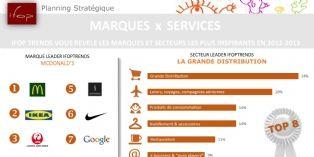 Les marques et secteurs les plus innovants selon Ifop Trends