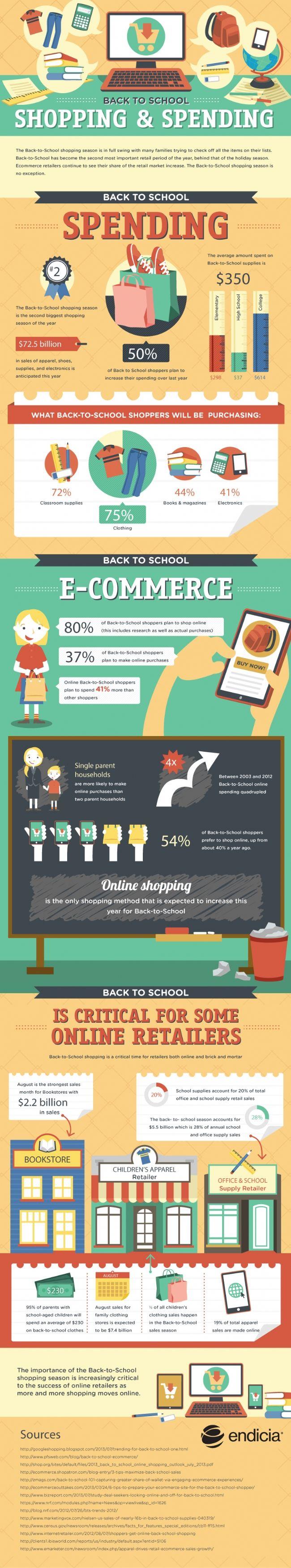37 des consommateurs pensent acheter des fournitures scolaire en ligne pour la rentr e for Fournitures scolaires en ligne