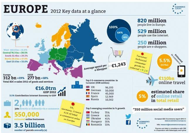 E-commerce : le Royaume-Uni, l'Allemagne et la France en tête des ventes, en Europe