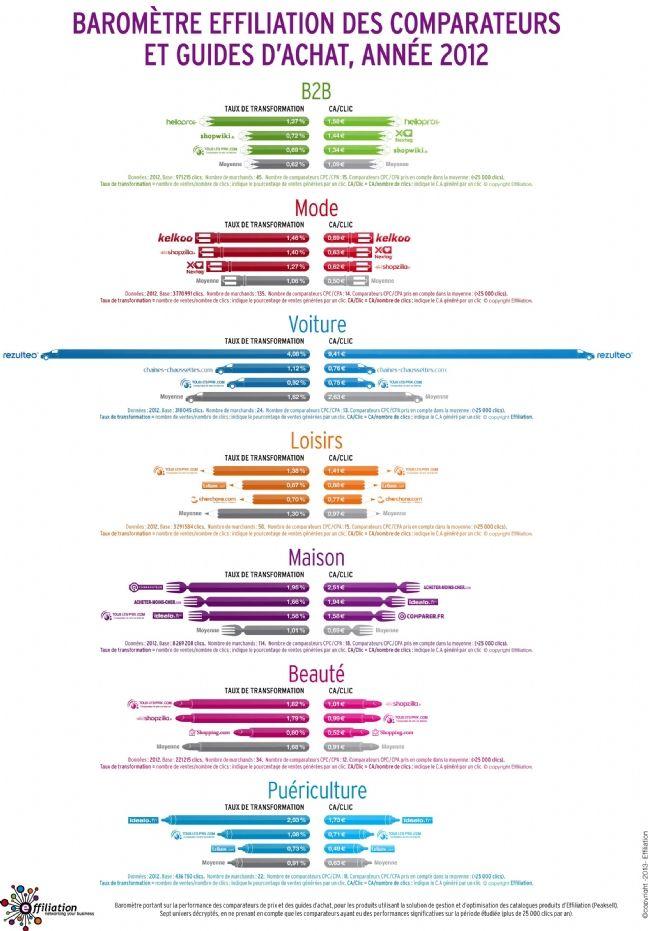 Baromètre des comparateurs et guides d'achat