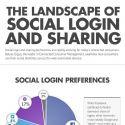 Social login : Google+ occupe désormais la deuxième place