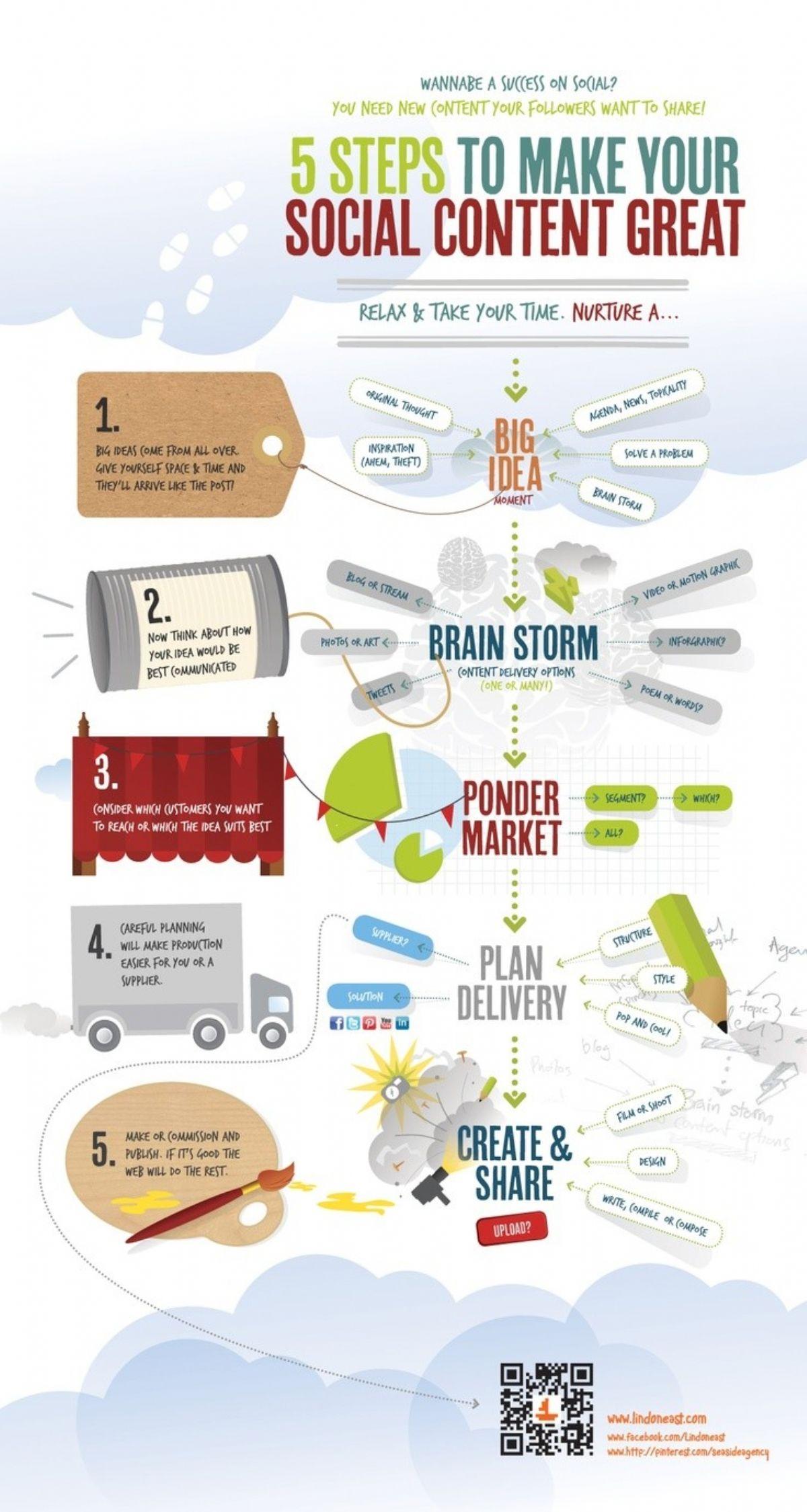 5 étapes pour créer un contenu social