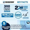 Shazam met les mobinautes au diapason