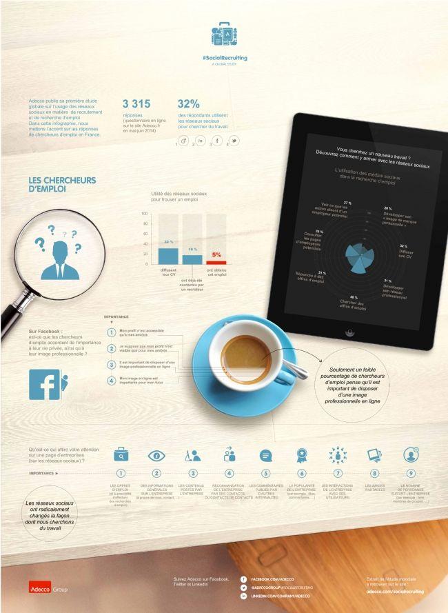 Recherche d'emploi: les réseaux sociaux professionnels peu utilisés en France