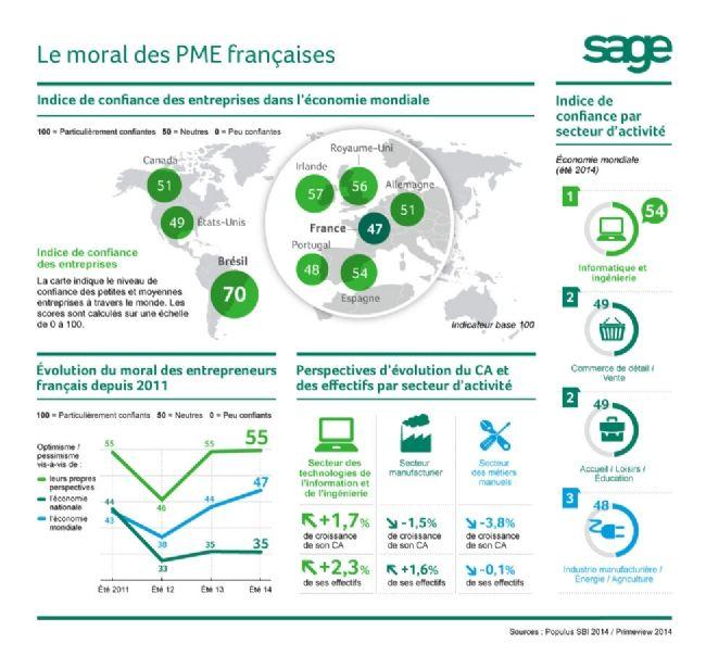 Les entrepreneurs français anticipent une baisse de leur chiffre d'affaires pour 2015