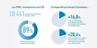 91% des entreprises qui bénéficient du Crédit impôt recherche (CIR) comptent moins de 250 salariés